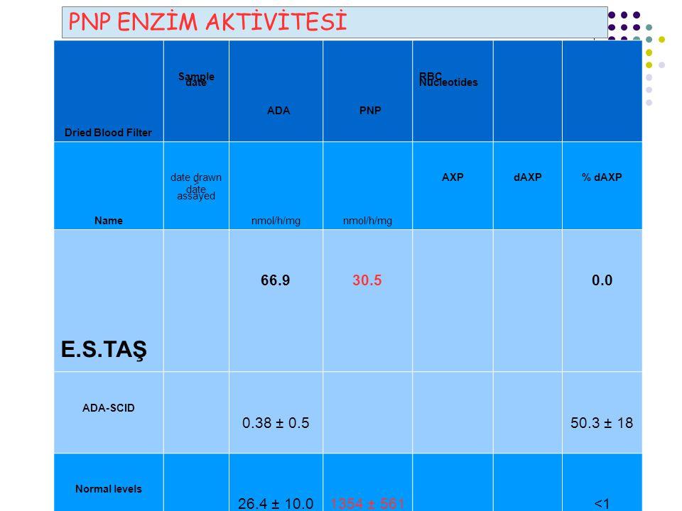 PNP ENZİM AKTİVİTESİ ADA PNP E.S.TAŞ 66.9 30.5 0.0 0.38 ± 0.5