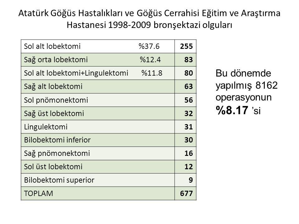 Bu dönemde yapılmış 8162 operasyonun %8.17 'si