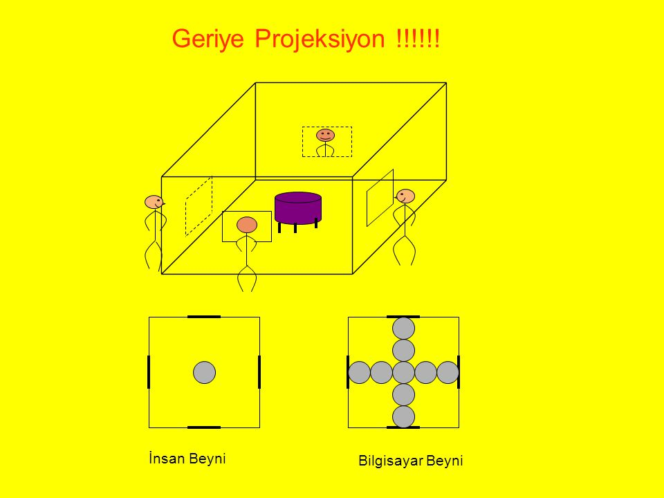 Geriye Projeksiyon !!!!!! İnsan Beyni Bilgisayar Beyni