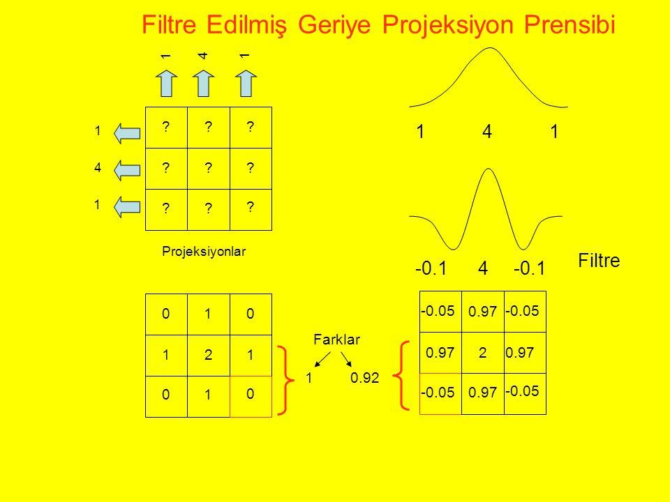 Filtre Edilmiş Geriye Projeksiyon Prensibi