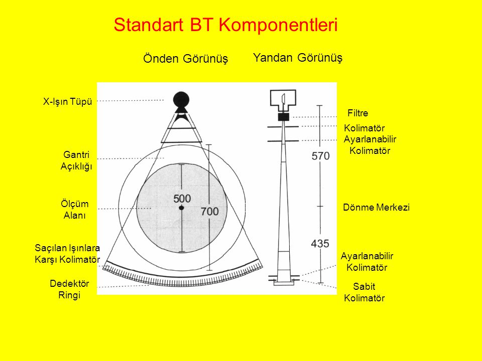 Standart BT Komponentleri