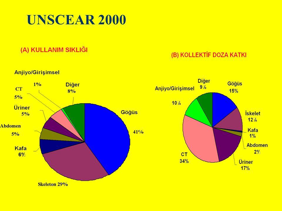 UNSCEAR 2000