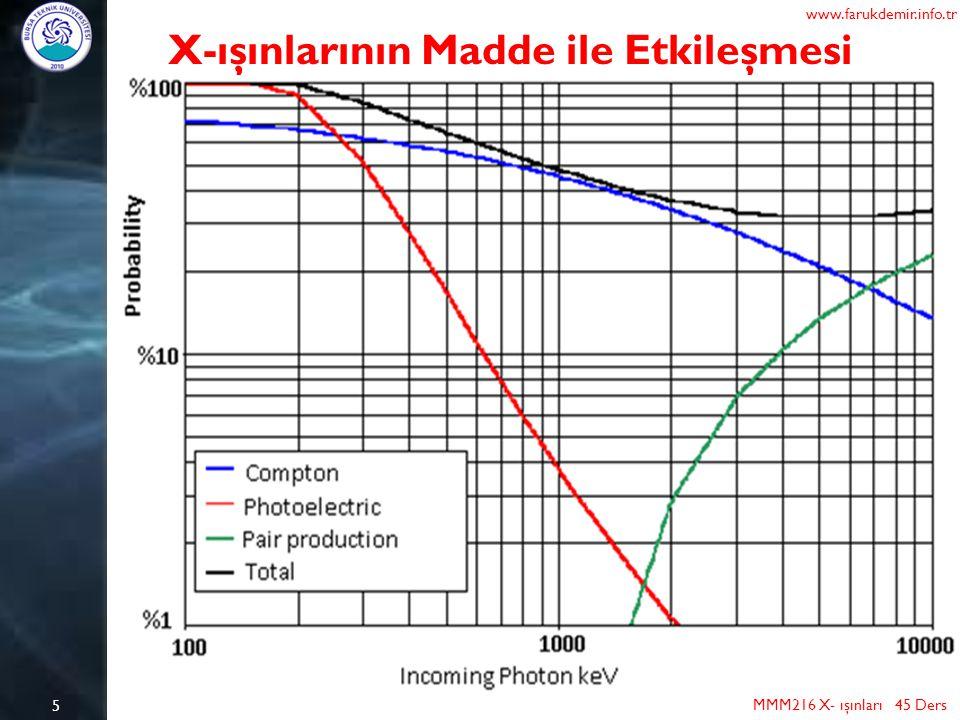 X-ışınlarının Madde ile Etkileşmesi