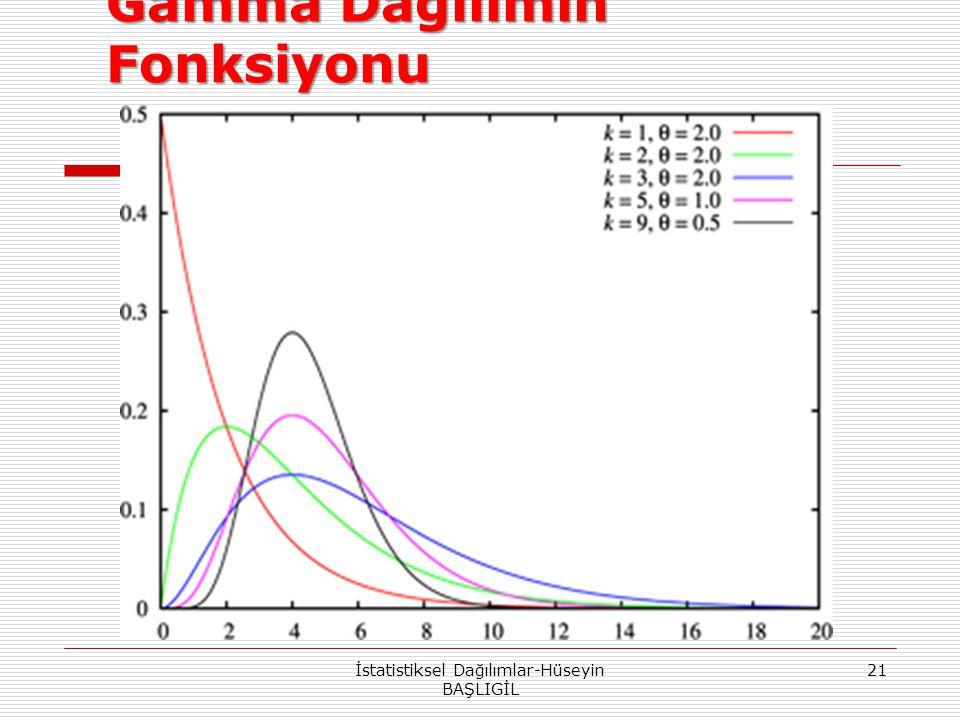 Gamma Dağılımın Fonksiyonu