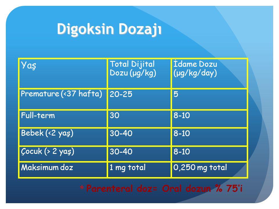 * Parenteral doz= Oral dozun % 75'i