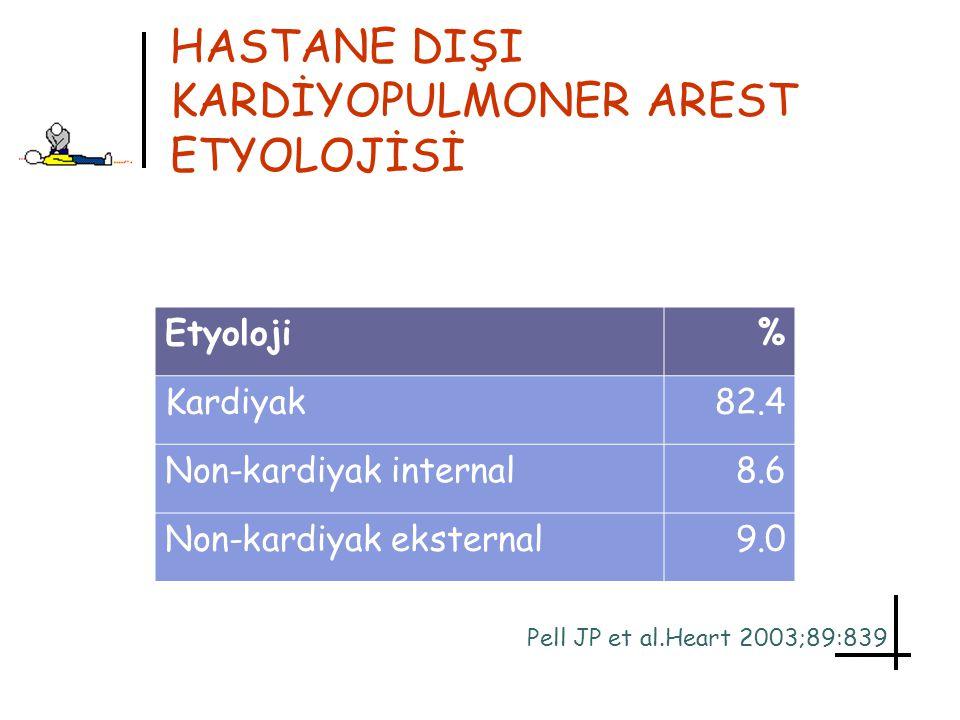 HASTANE DIŞI KARDİYOPULMONER AREST ETYOLOJİSİ