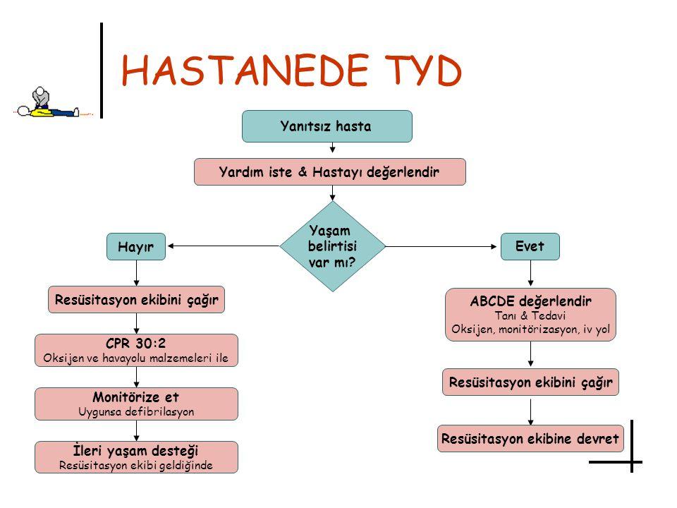 HASTANEDE TYD Yanıtsız hasta Yardım iste & Hastayı değerlendir Yaşam