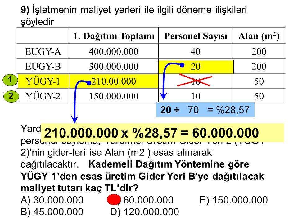 9) İşletmenin maliyet yerleri ile ilgili döneme ilişkileri şöyledir Yardımcı Üretim Gideri Yeri 1 (YÜGY 1)' in giderleri personel sayısına, Yardımcı Üretim Gider Yeri 2 (YÜGY 2)'nin gider-leri ise Alan (m2 ) esas alınarak dağıtılacaktır. Kademeli Dağıtım Yöntemine göre YÜGY 1'den esas üretim Gider Yeri B'ye dağıtılacak maliyet tutarı kaç TL'dir A) 30.000.000 C) 60.000.000 E) 150.000.000 B) 45.000.000 D) 120.000.000