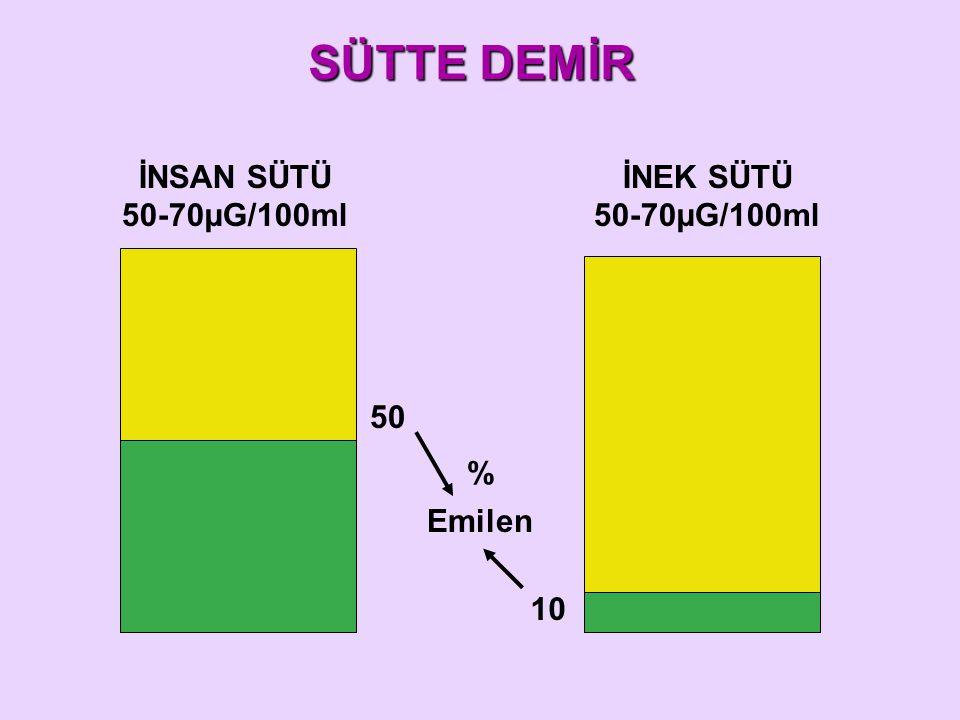 SÜTTE DEMİR İNSAN SÜTÜ 50-70µG/100ml İNEK SÜTÜ 50 % Emilen 10