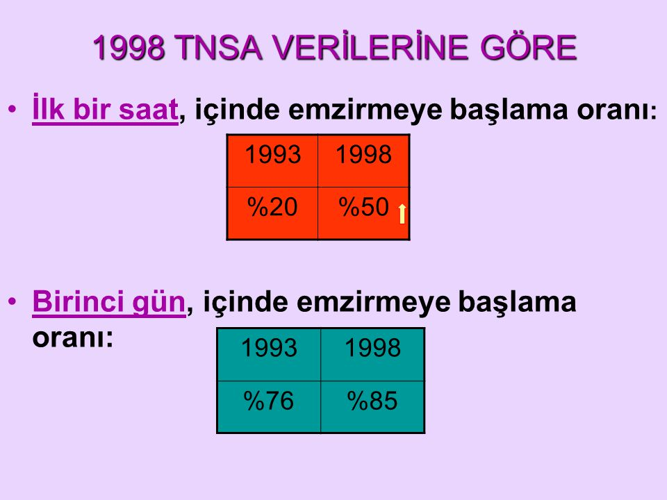 1998 TNSA VERİLERİNE GÖRE İlk bir saat, içinde emzirmeye başlama oranı: Birinci gün, içinde emzirmeye başlama oranı: