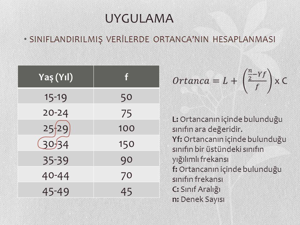 SINIFLANDIRILMIŞ VERİLERDE ORTANCA'NIN HESAPLANMASI