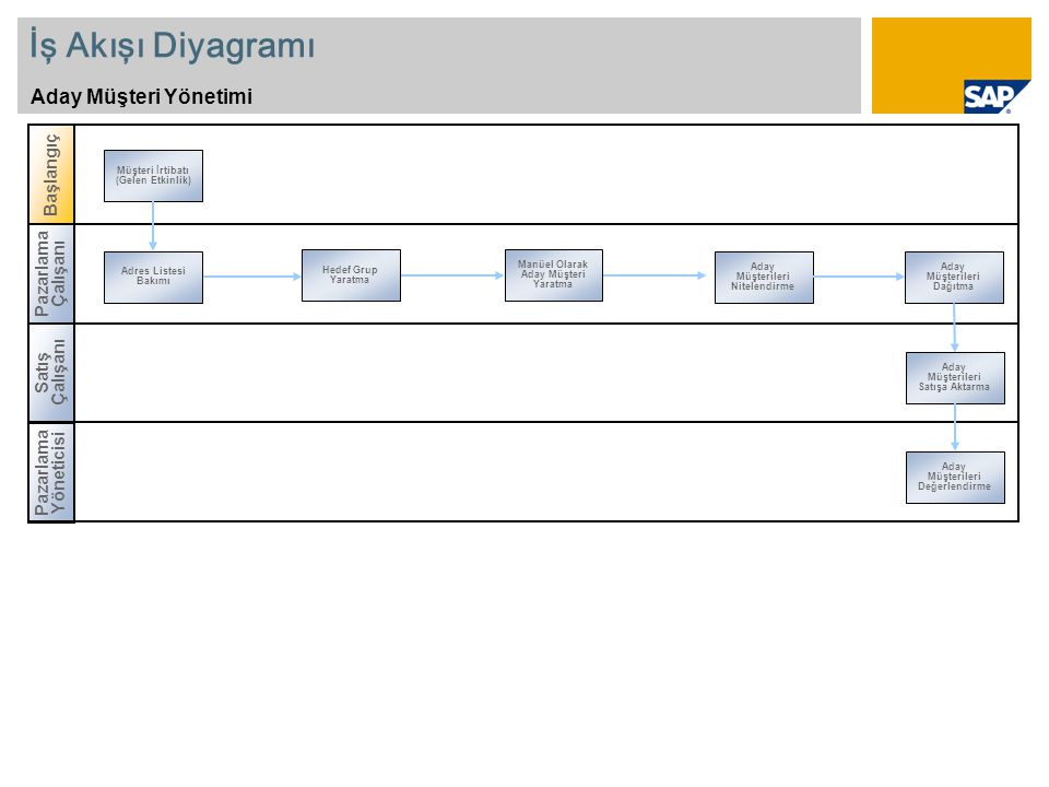 İş Akışı Diyagramı Aday Müşteri Yönetimi Başlangıç Pazarlama Çalışanı