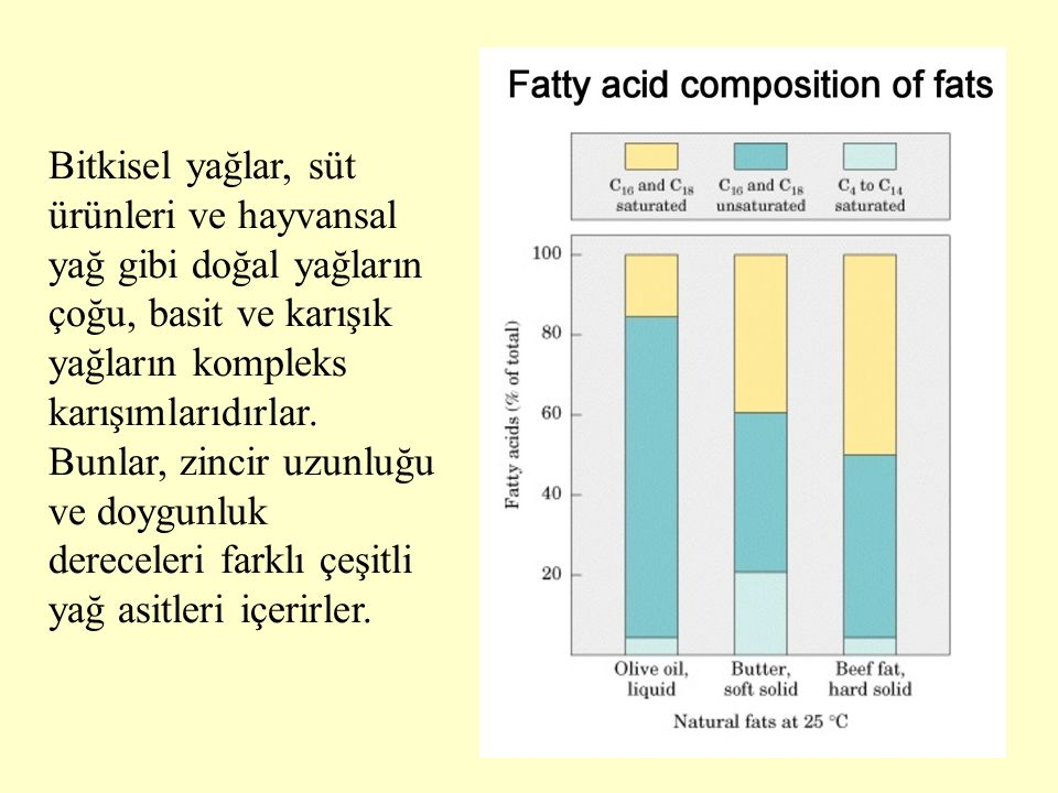 Bitkisel yağlar, süt ürünleri ve hayvansal yağ gibi doğal yağların çoğu, basit ve karışık yağların kompleks karışımlarıdırlar.