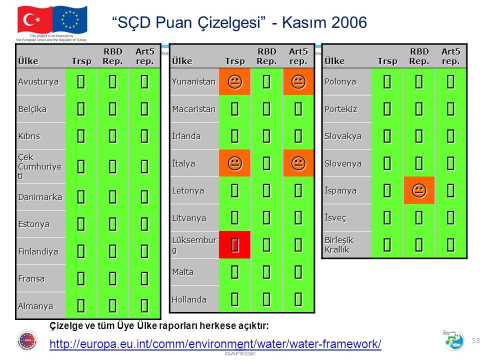 SÇD Puan Çizelgesi - Kasım 2006