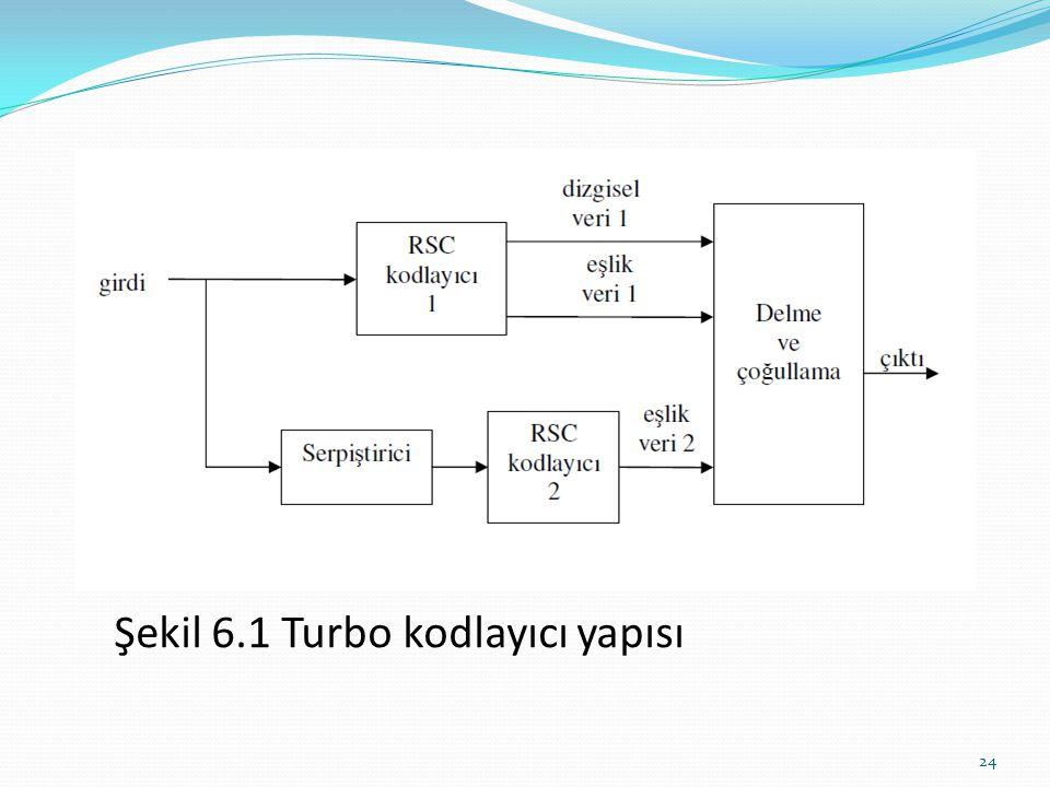 Şekil 6.1 Turbo kodlayıcı yapısı