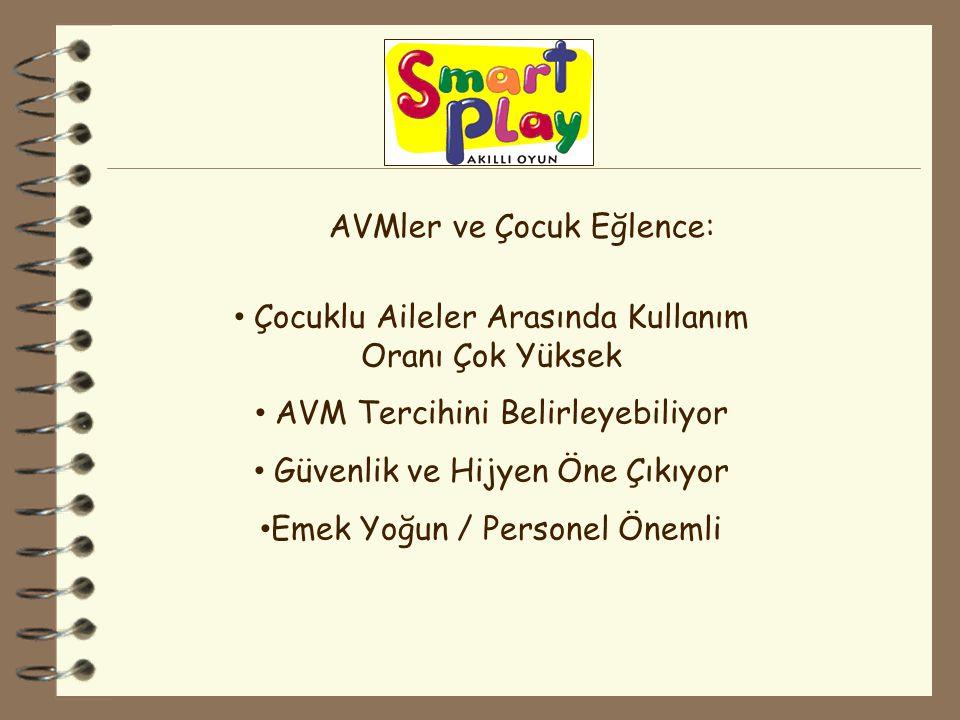 AVMler ve Çocuk Eğlence: