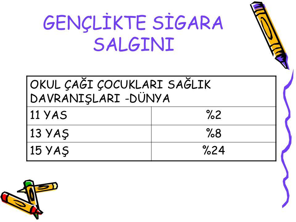 GENÇLİKTE SİGARA SALGINI