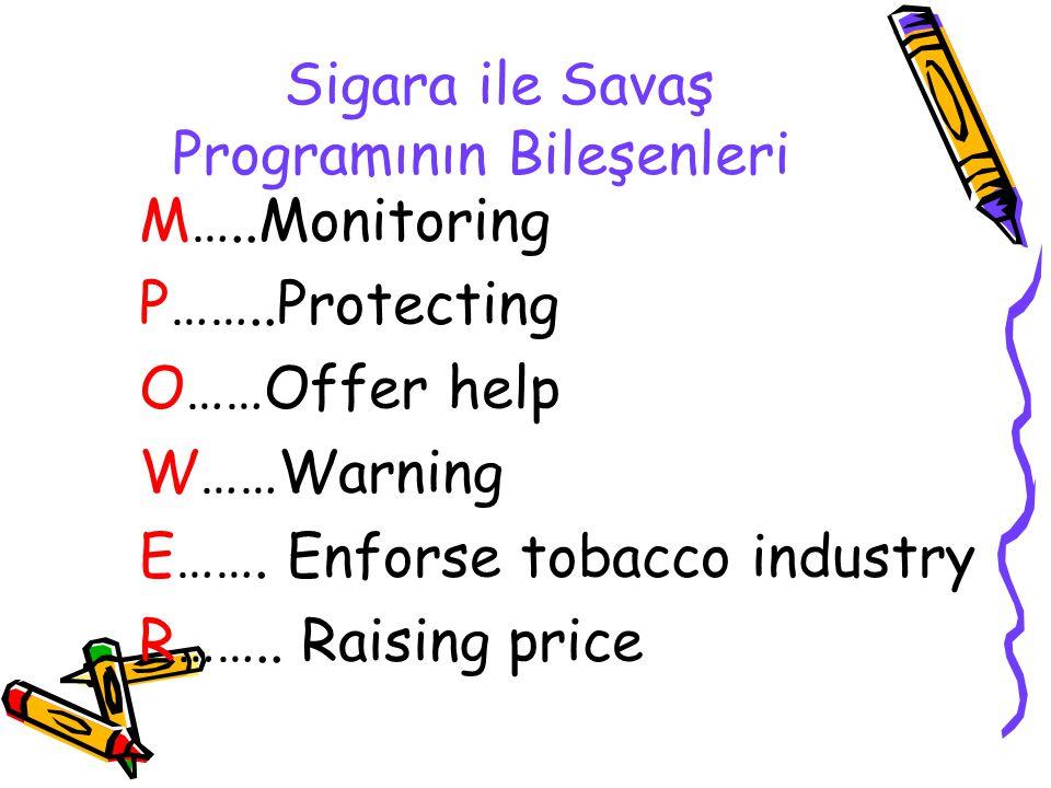 Sigara ile Savaş Programının Bileşenleri