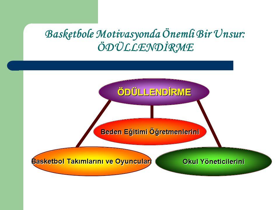 Basketbole Motivasyonda Önemli Bir Unsur: ÖDÜLLENDİRME
