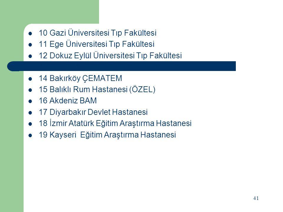 10 Gazi Üniversitesi Tıp Fakültesi 11 Ege Üniversitesi Tıp Fakültesi