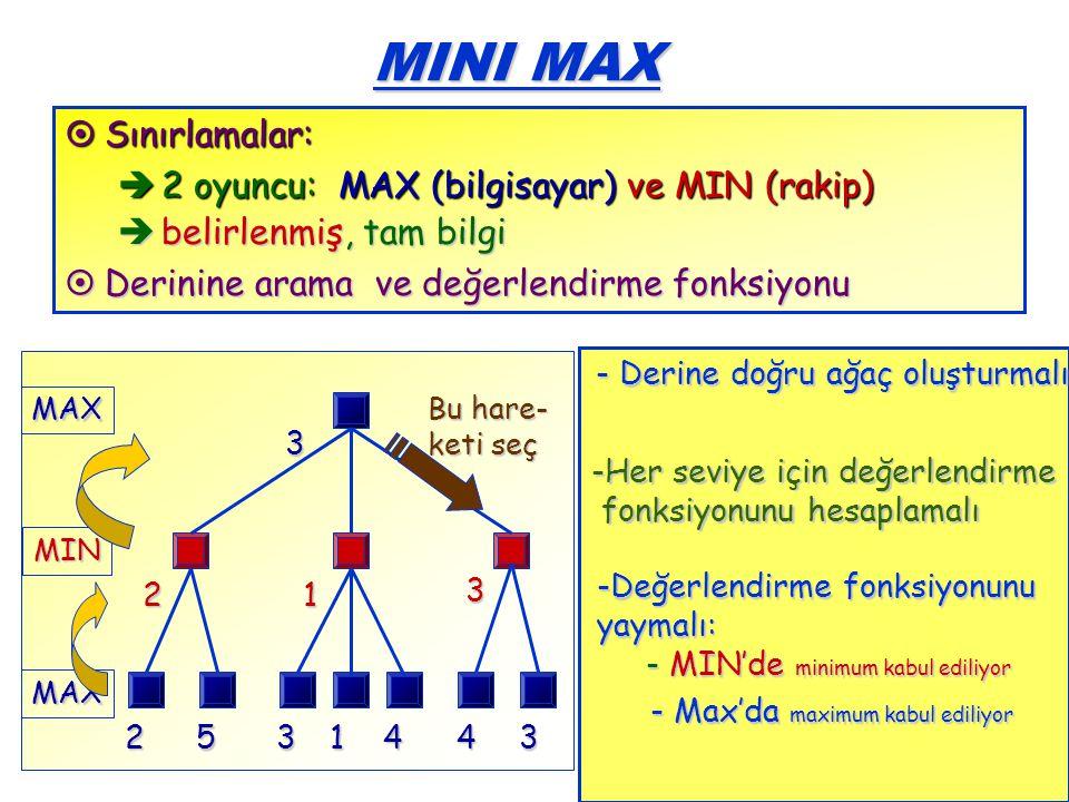 MINI MAX Sınırlamalar: 2 oyuncu: MAX (bilgisayar) ve MIN (rakip)