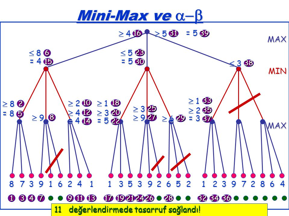 Mini-Max ve   4  5  8  5  3  1  8  2  1  3  2  4  3