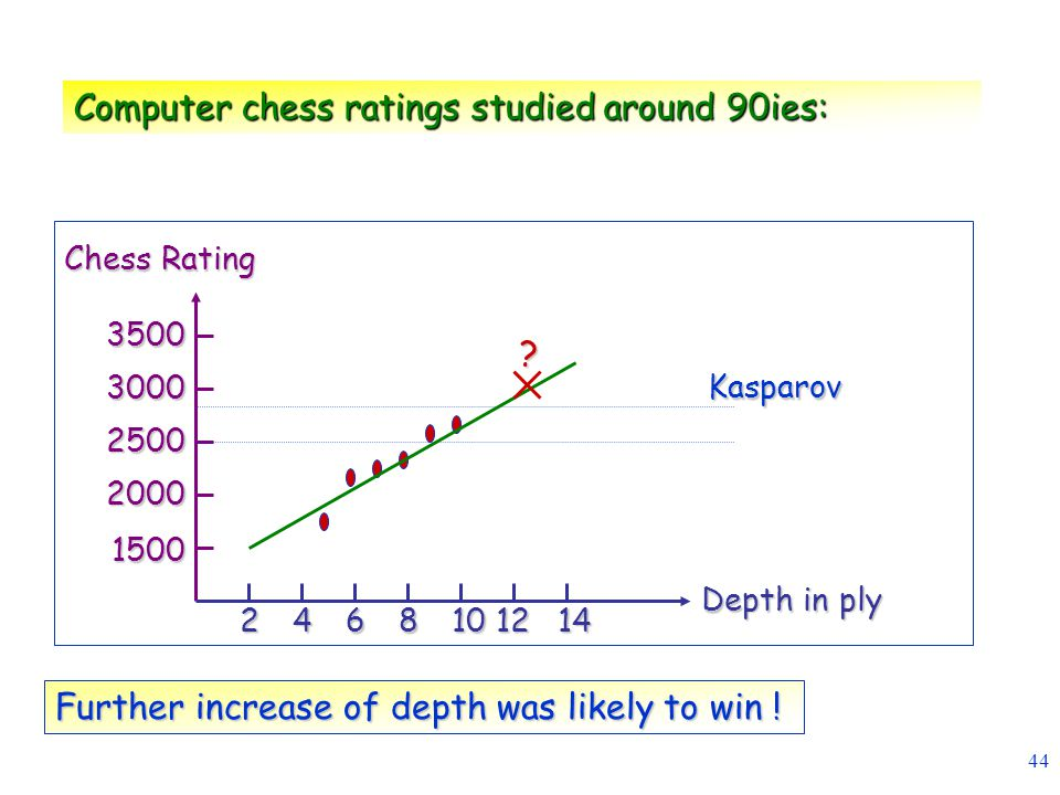 Computer chess ratings studied around 90ies:
