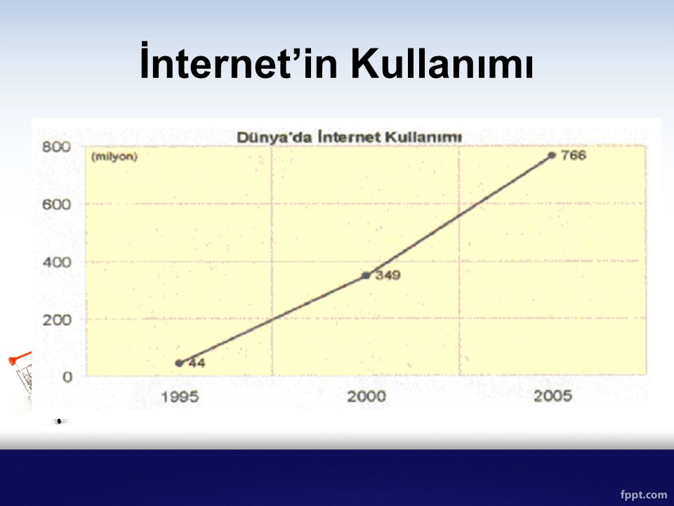 İnternet'in Kullanımı