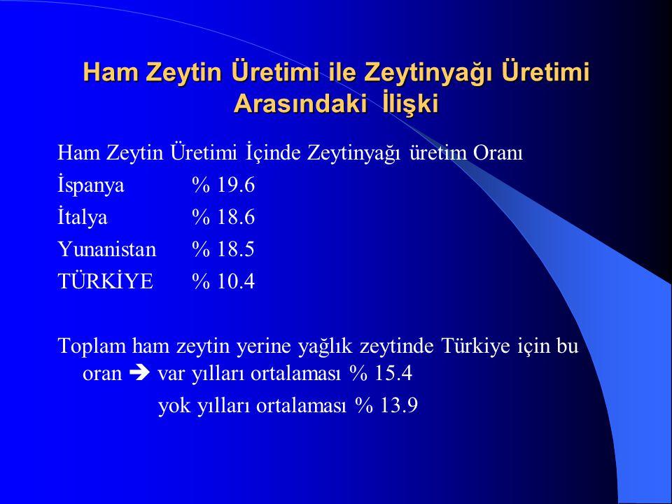 Ham Zeytin Üretimi ile Zeytinyağı Üretimi Arasındaki İlişki