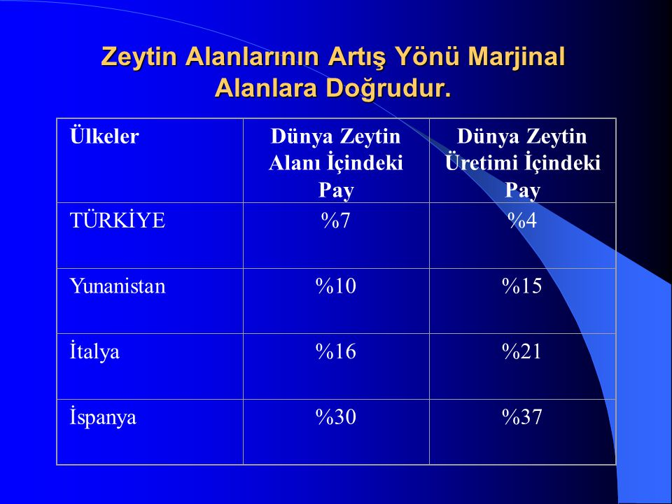 Zeytin Alanlarının Artış Yönü Marjinal Alanlara Doğrudur.
