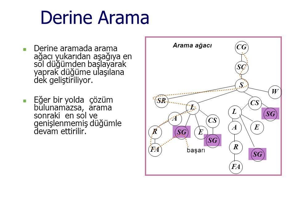 Derine Arama CG. SC. S. SR. W. CS. L. A. SG. FA. R. E. Arama ağacı.