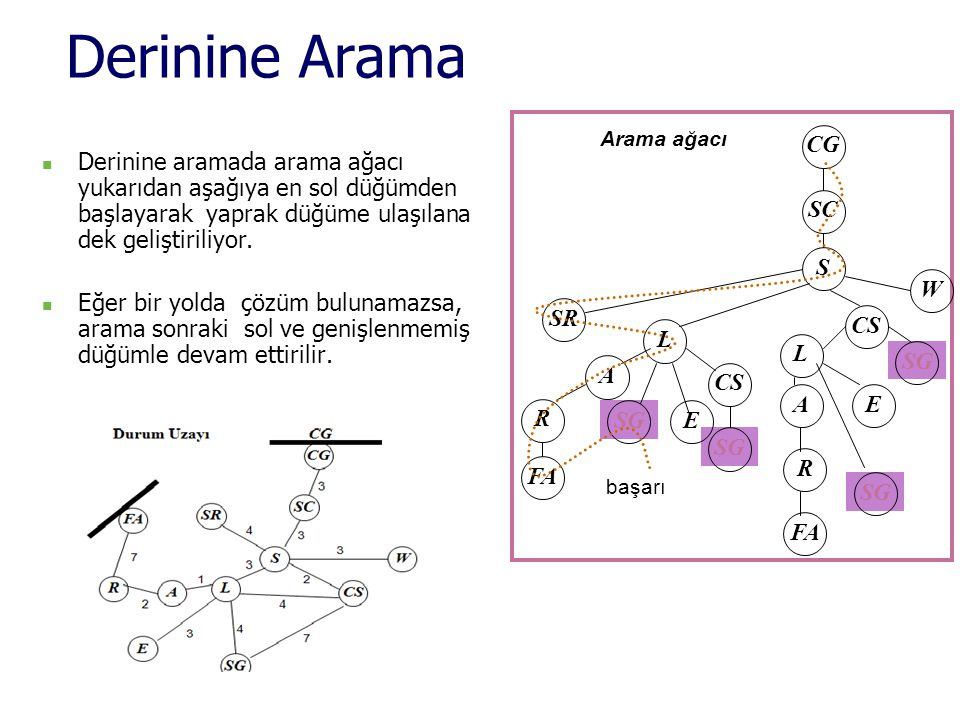 Derinine Arama CG. SC. S. SR. W. CS. L. A. SG. FA. R. E. Arama ağacı.