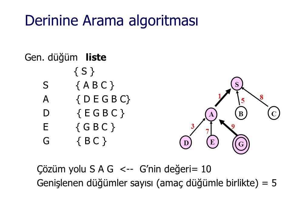 Derinine Arama algoritması