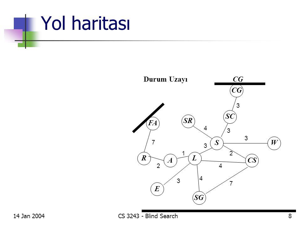 Yol haritası Durum Uzayı CG SC S SR W CS L A R E SG FA 7 2 1 3 4