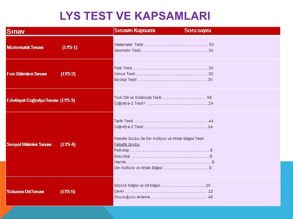 LYS TEST VE KAPSAMLARI Sınav Sınavın Kapsamı Soru sayısı