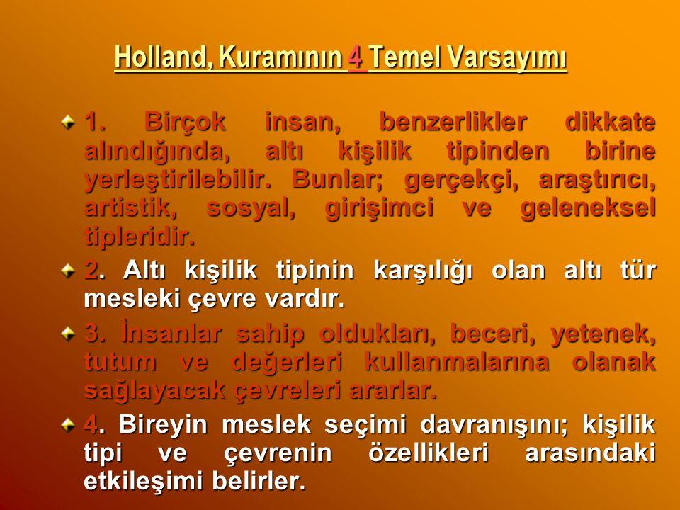 Holland, Kuramının 4 Temel Varsayımı