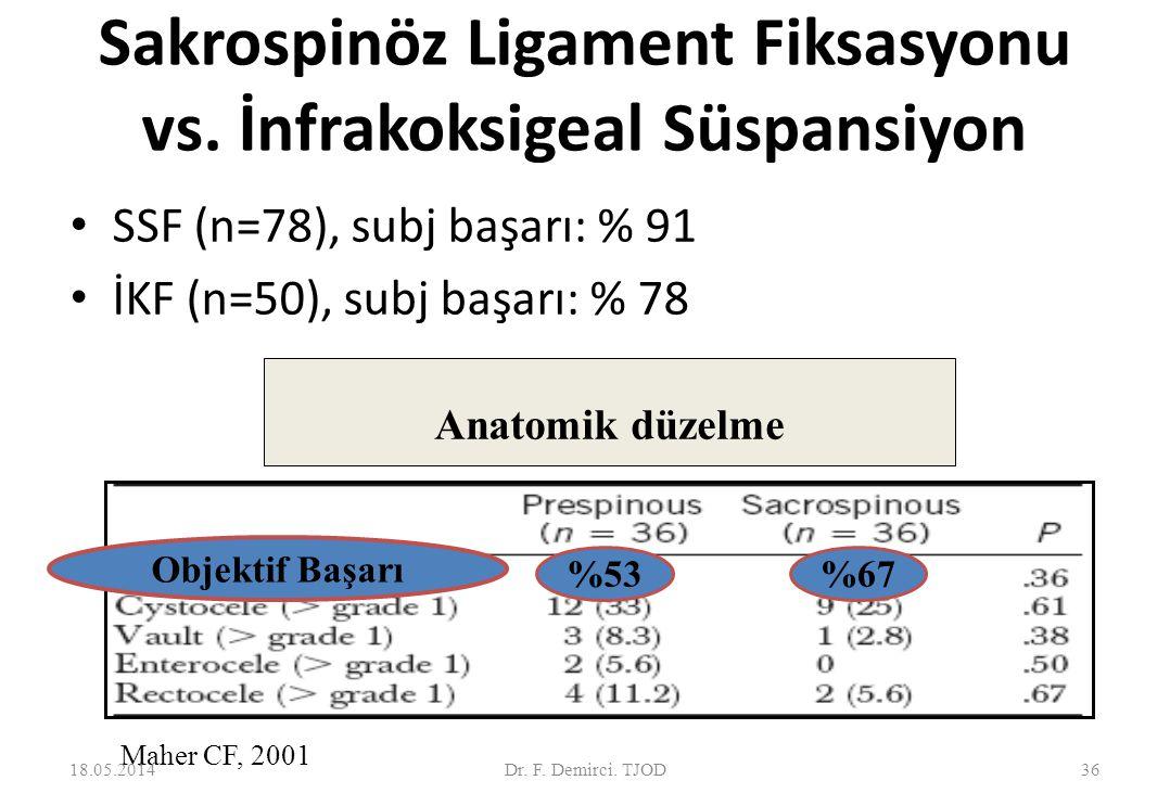Sakrospinöz Ligament Fiksasyonu: Başarı. Barber and Maher 2013