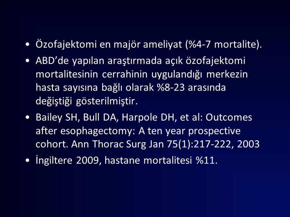 Özofajektomi en majör ameliyat (%4-7 mortalite).