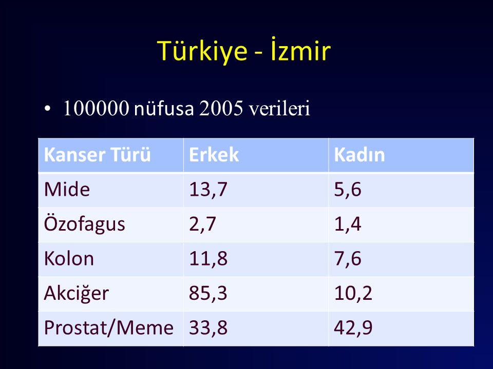 Türkiye - İzmir 100000 nüfusa 2005 verileri Kanser Türü Erkek Kadın