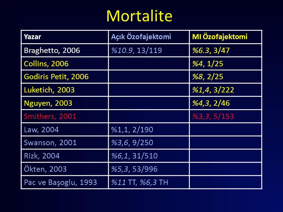 Mortalite Braghetto, 2006 %10.9, 13/119 %6.3, 3/47 Collins, 2006