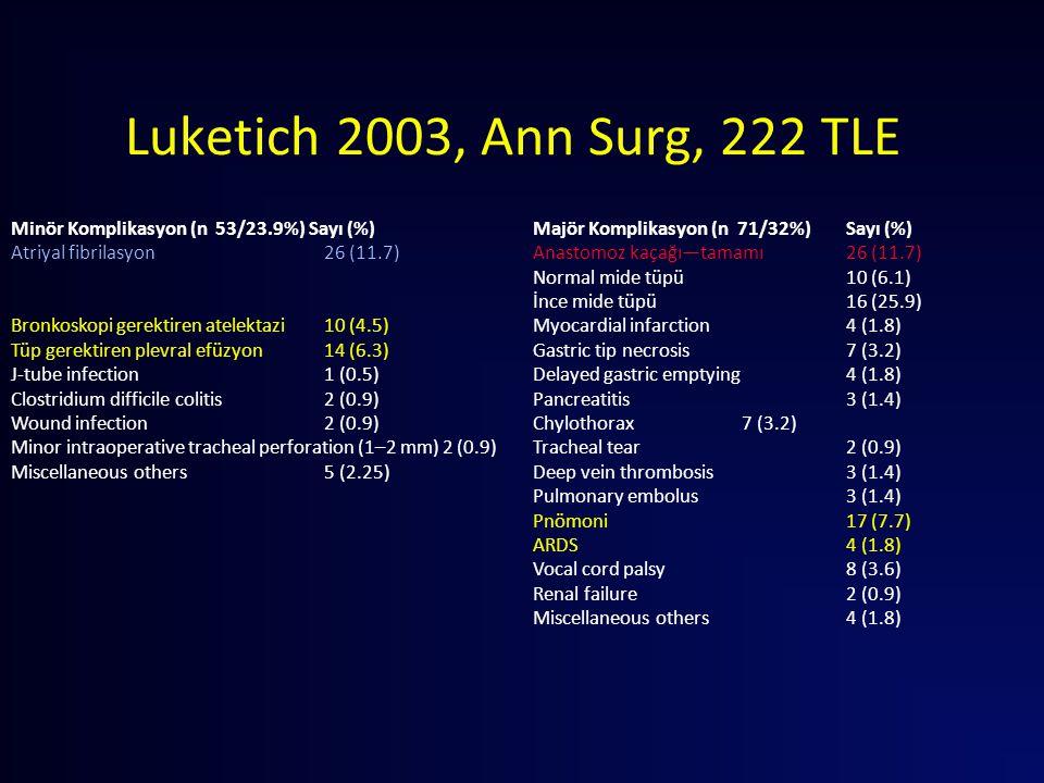 Luketich 2003, Ann Surg, 222 TLE Minör Komplikasyon (n 53/23.9%) Sayı (%) Majör Komplikasyon (n 71/32%) Sayı (%)