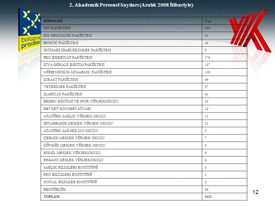 2. Akademik Personel Sayıları (Aralık 2008 İtibariyle)