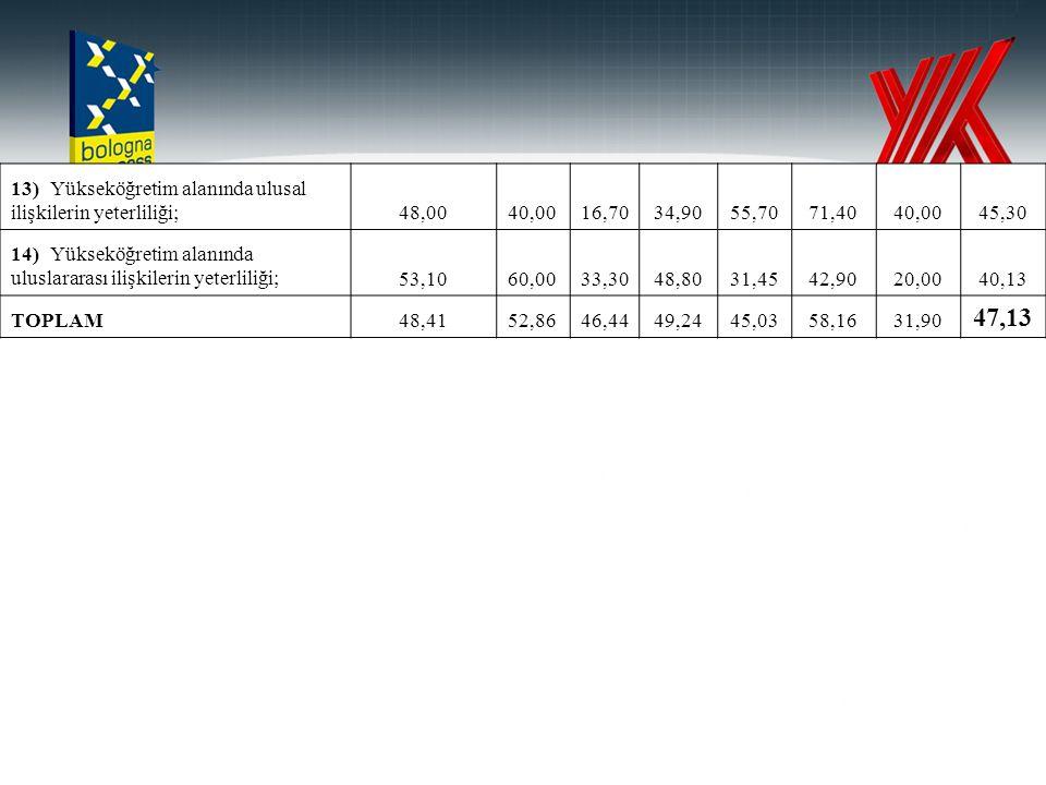 47,13 13) Yükseköğretim alanında ulusal ilişkilerin yeterliliği; 48,00