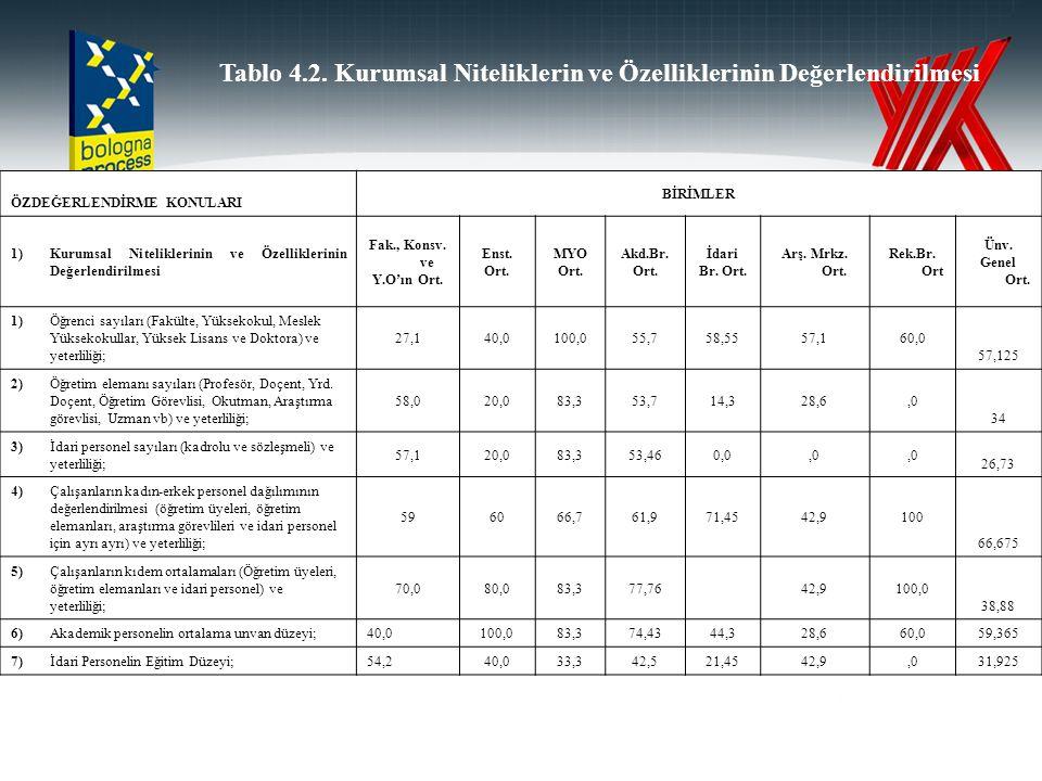 Tablo 4.2. Kurumsal Niteliklerin ve Özelliklerinin Değerlendirilmesi