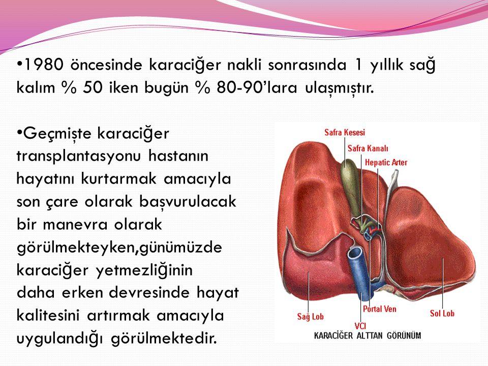 1980 öncesinde karaciğer nakli sonrasında 1 yıllık sağ kalım % 50 iken bugün % 80-90'lara ulaşmıştır.