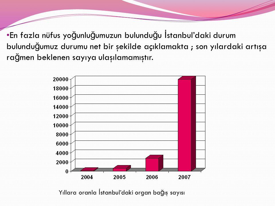 En fazla nüfus yoğunluğumuzun bulunduğu İstanbul'daki durum bulunduğumuz durumu net bir şekilde açıklamakta ; son yılardaki artışa rağmen beklenen sayıya ulaşılamamıştır.