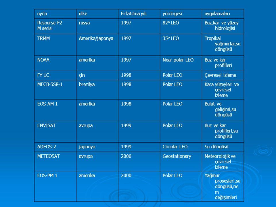 uydu ülke. Fırlatılma yılı. yörüngesi. uygulamaları. Resourse-F2. M serisi. rusya. 1997. 82o LEO.