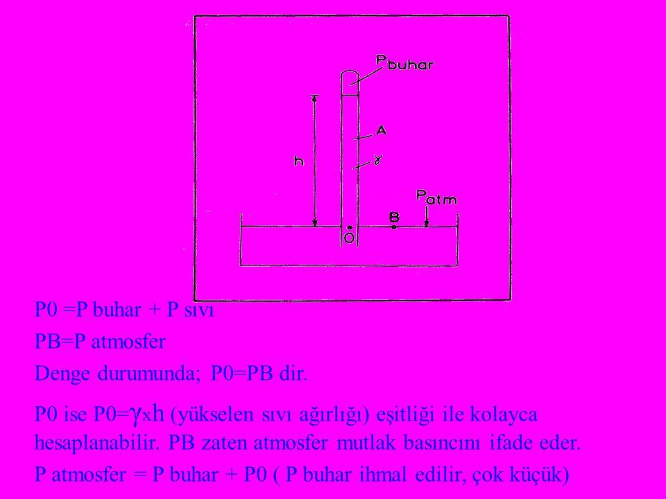 P0 =P buhar + P sıvı PB=P atmosfer. Denge durumunda; P0=PB dir.