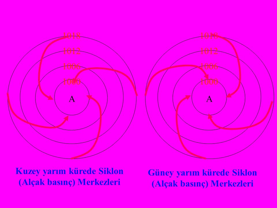 Kuzey yarım kürede Siklon (Alçak basınç) Merkezleri