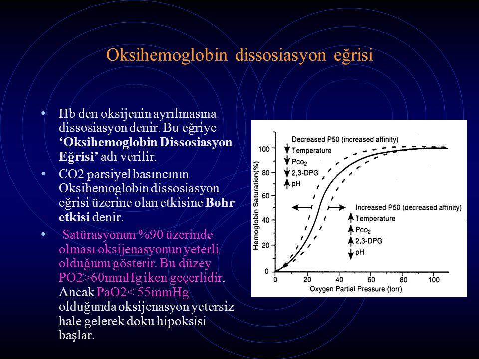 Oksihemoglobin dissosiasyon eğrisi